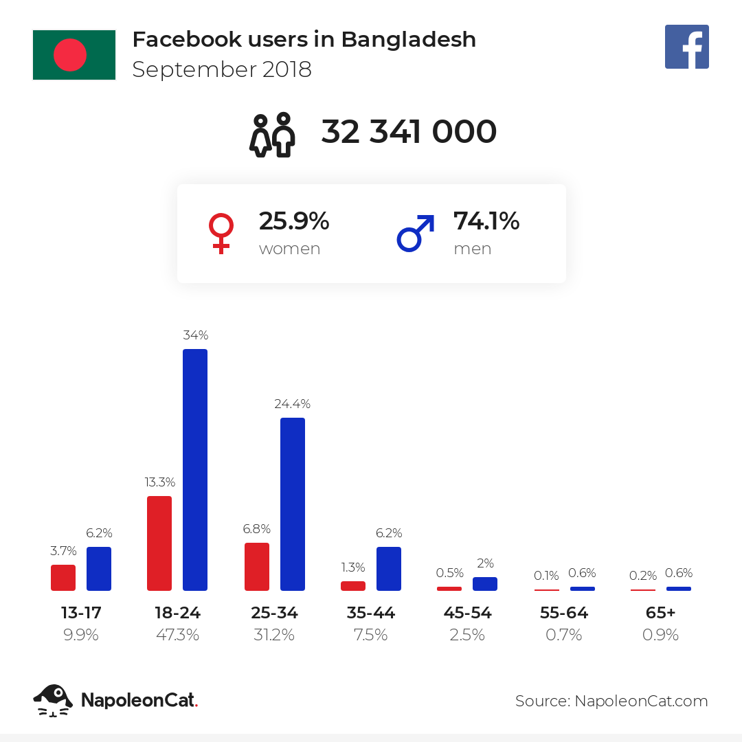 Facebook users in Bangladesh
