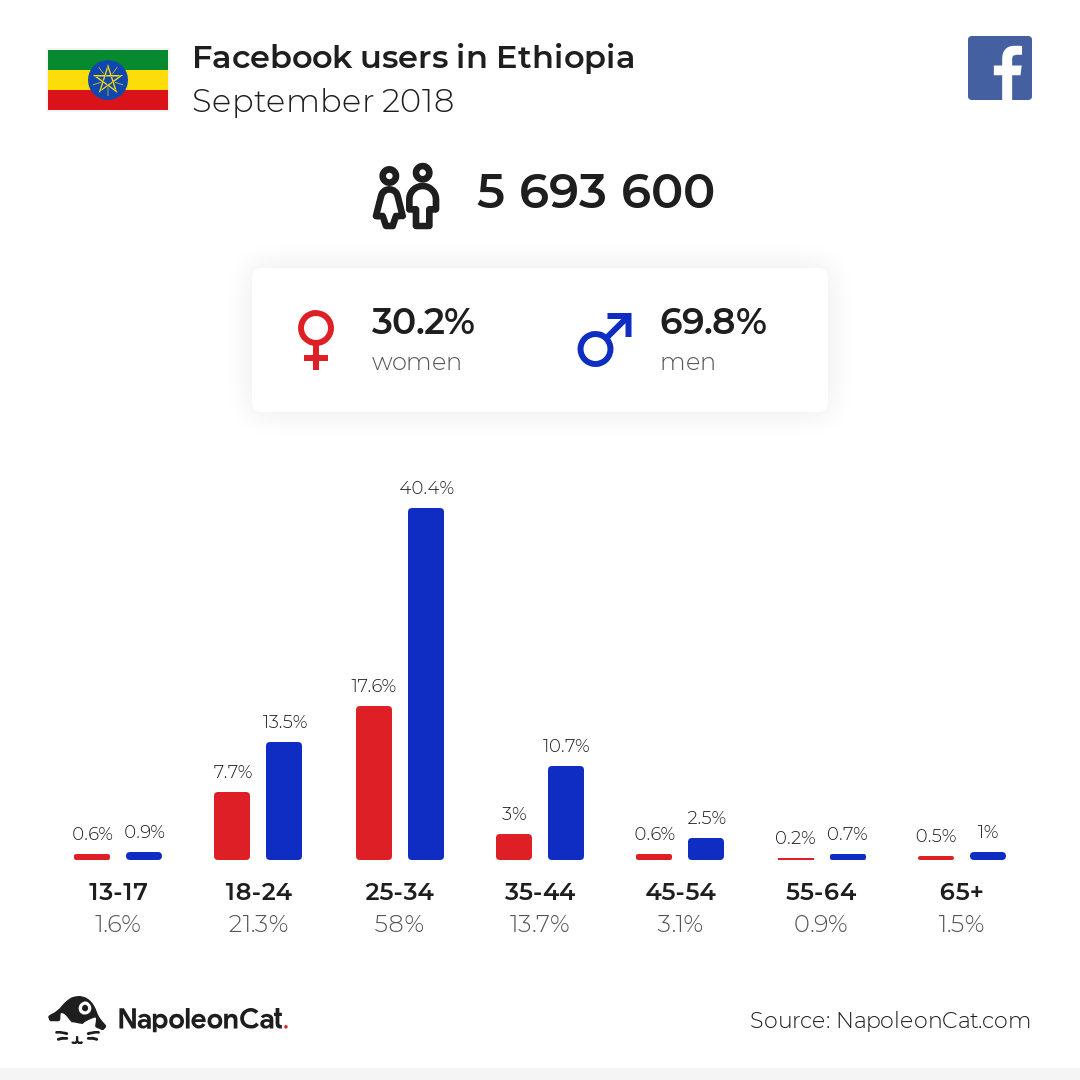 Facebook users in Ethiopia
