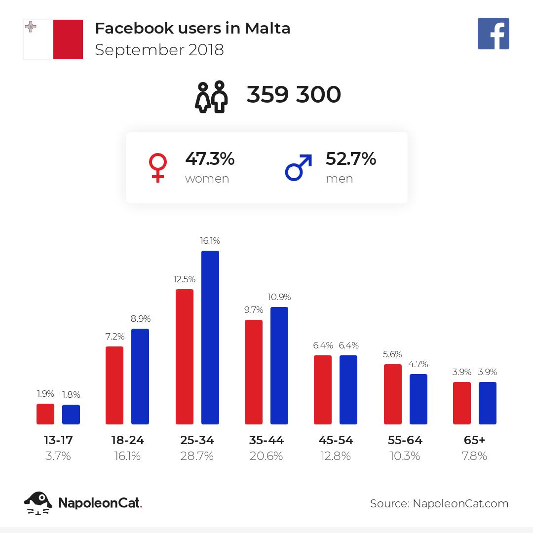 Facebook users in Malta