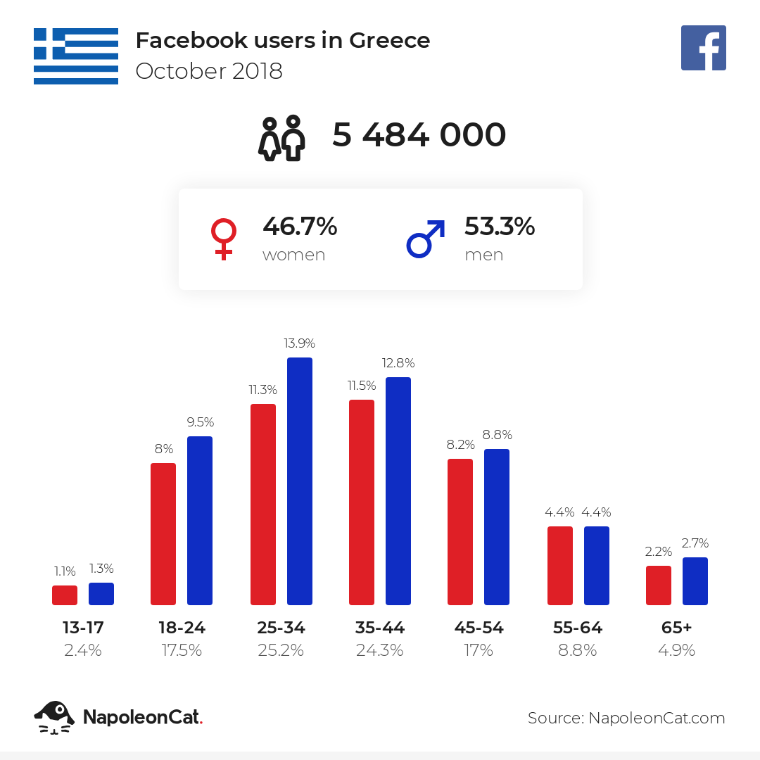 Facebook users in Greece