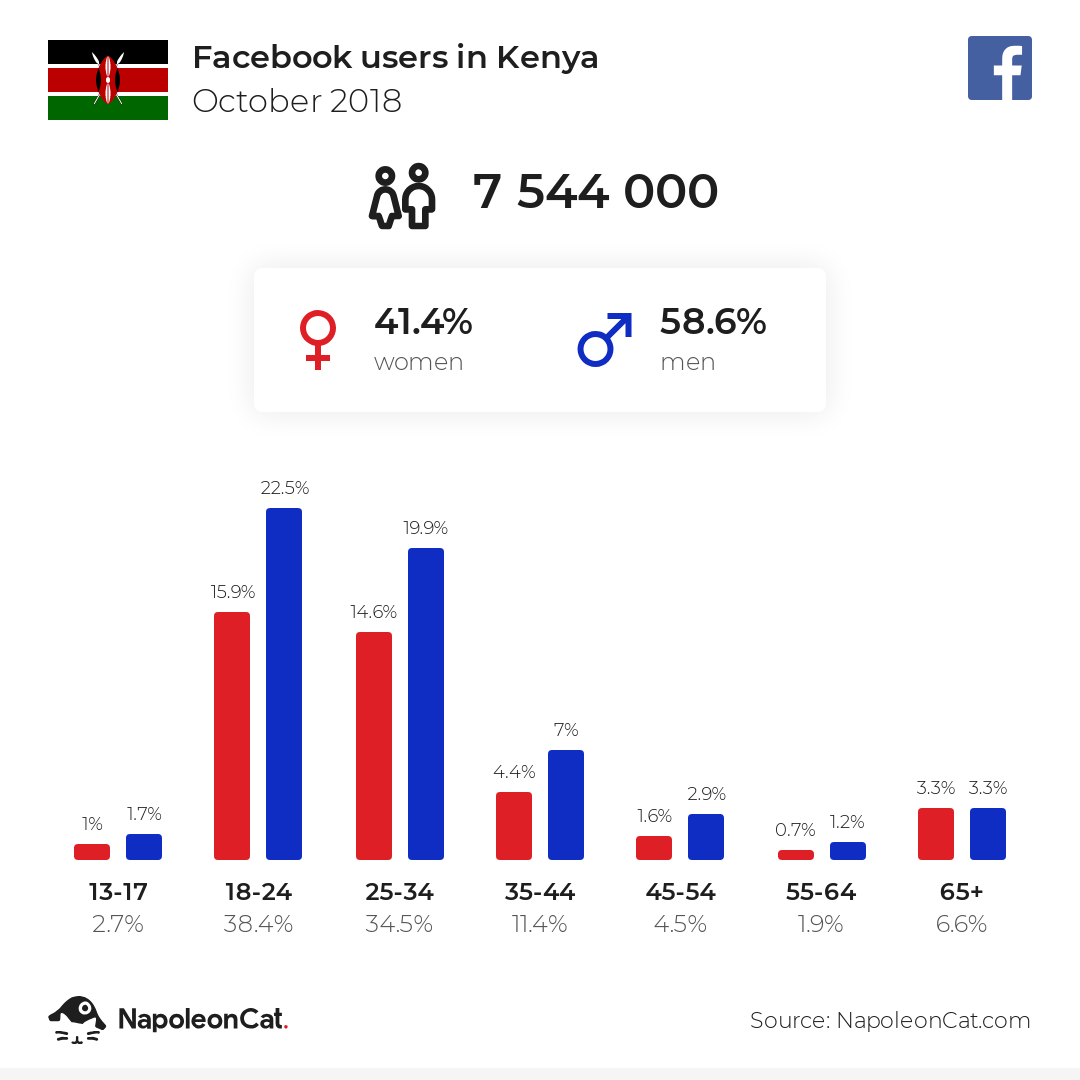 Facebook users in Kenya