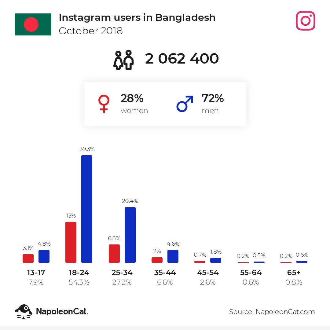 Instagram users in Bangladesh