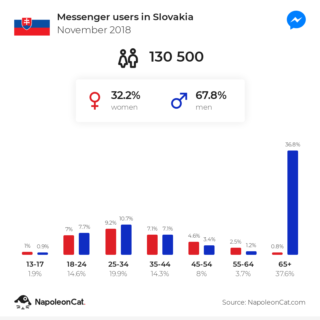 Messenger users in Slovakia