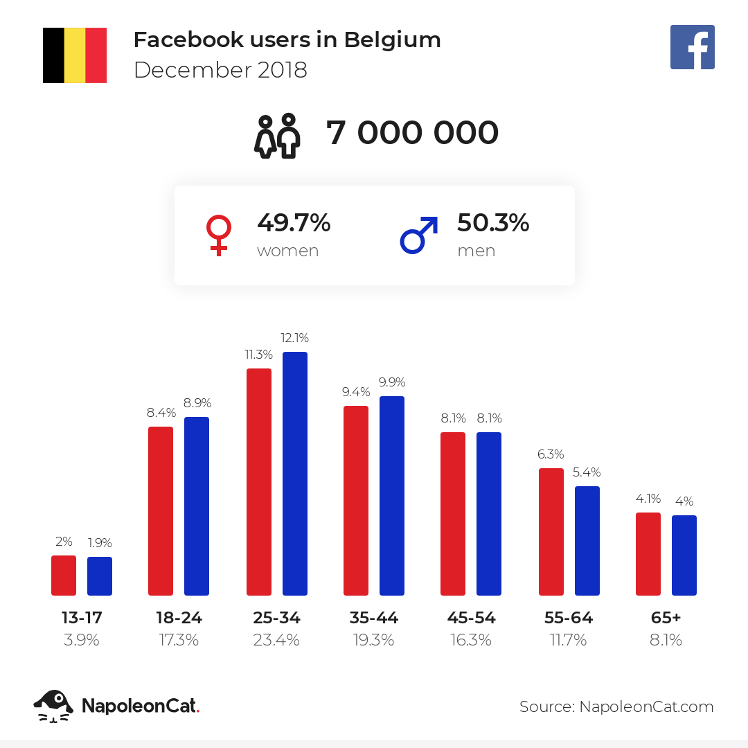 Facebook users in Belgium