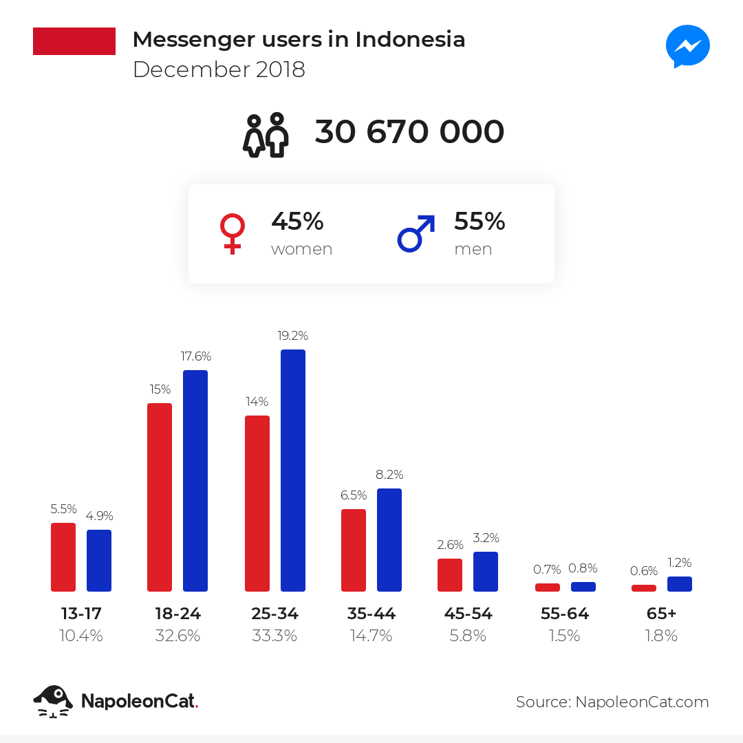 Messenger users in Indonesia