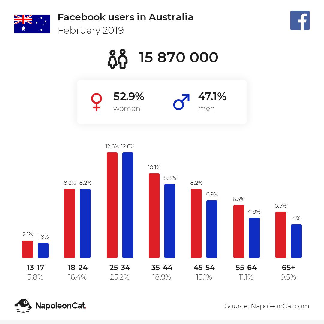 Facebook users in Australia