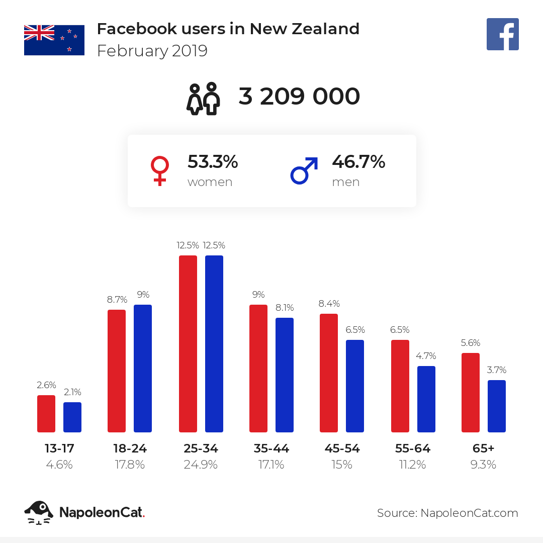 Facebook users in New Zealand