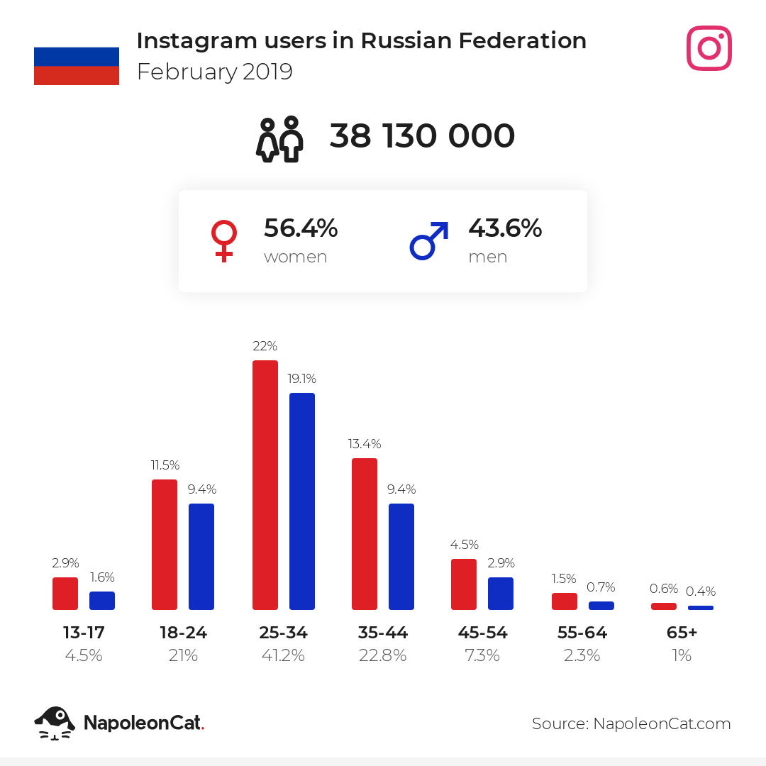 Instagram users in Russian Federation