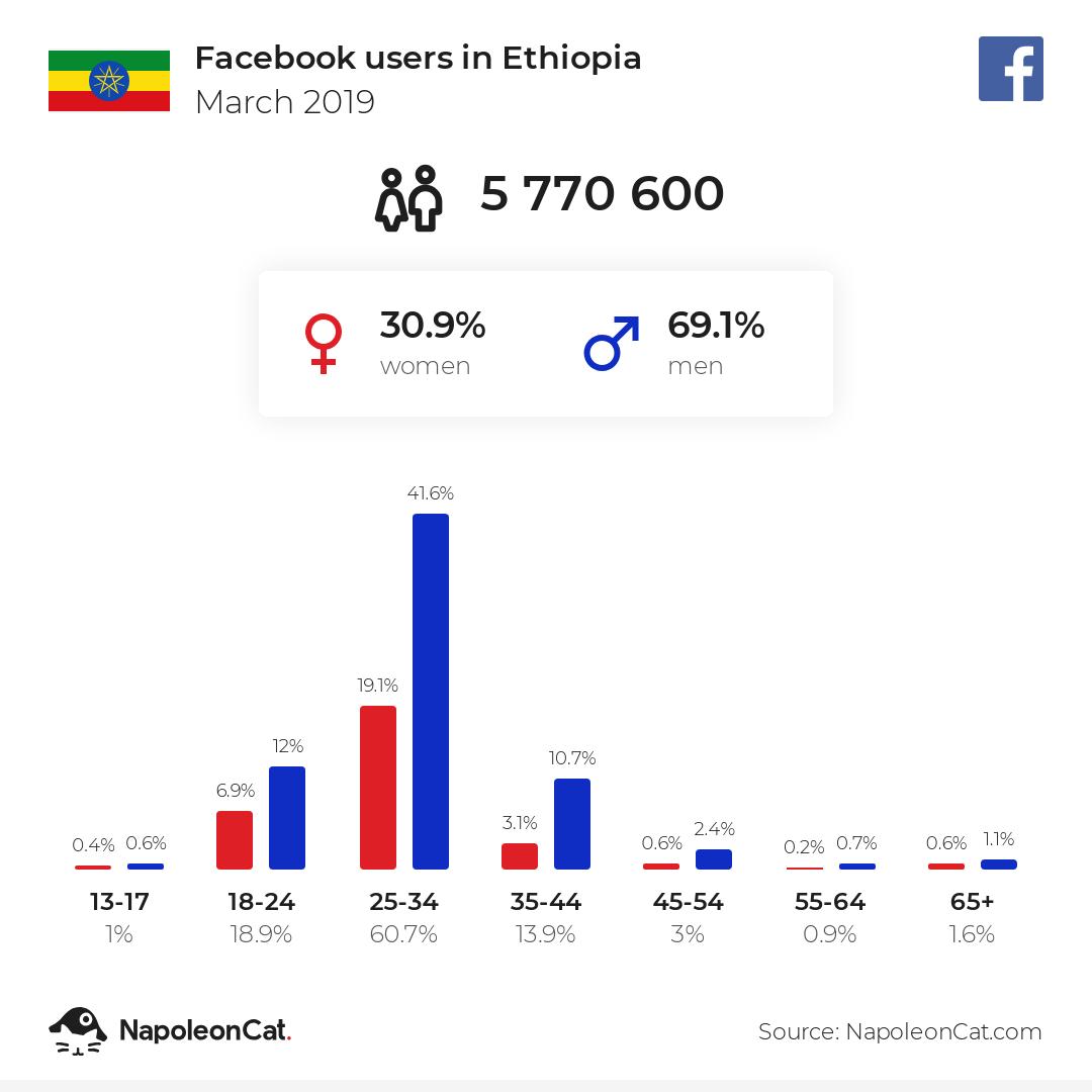 Facebook users in Ethiopia