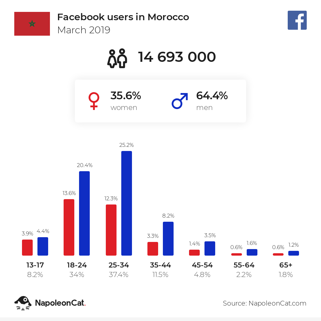 Facebook users in Morocco