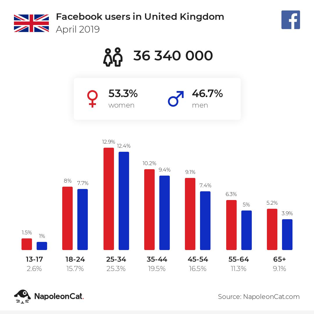 Facebook users in United Kingdom