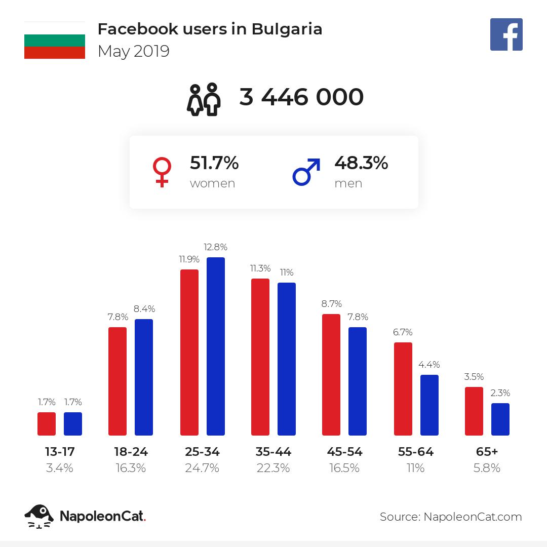 Facebook users in Bulgaria