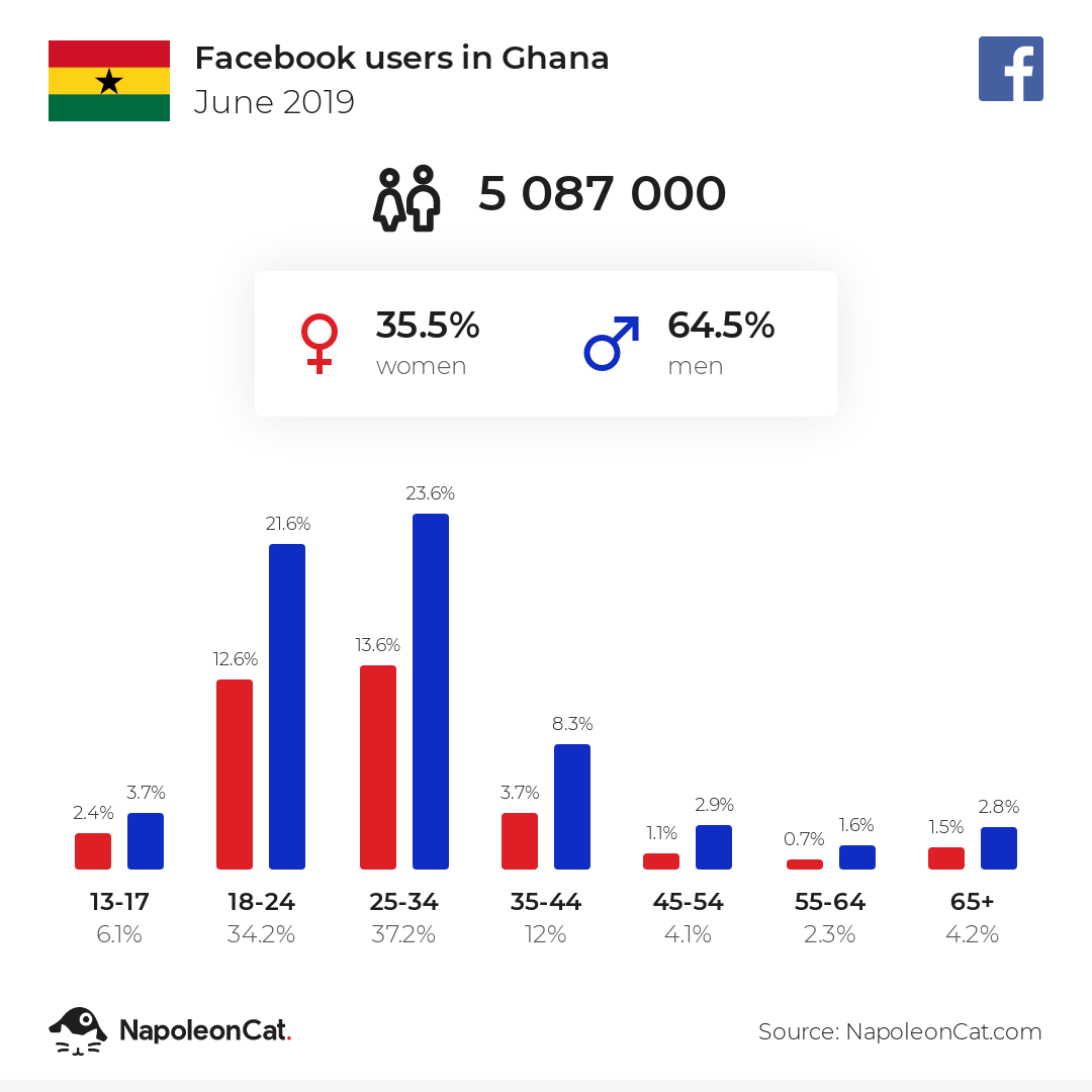 Facebook users in Ghana