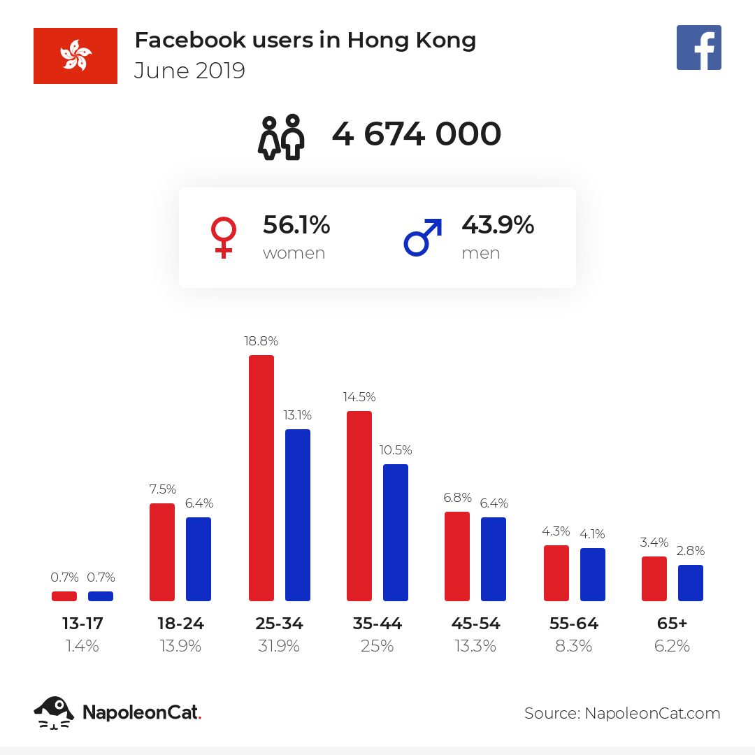 Facebook users in Hong Kong