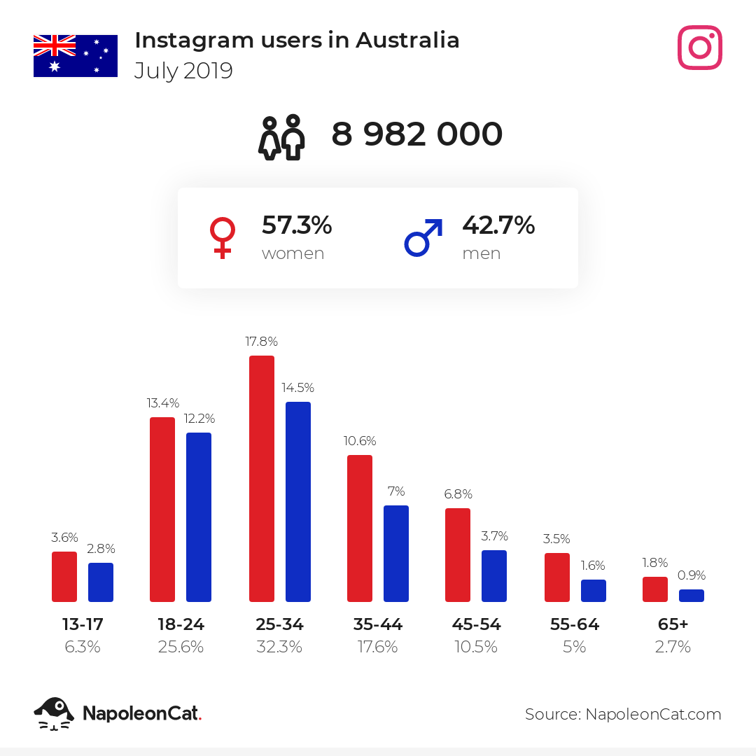 Instagram users in Australia