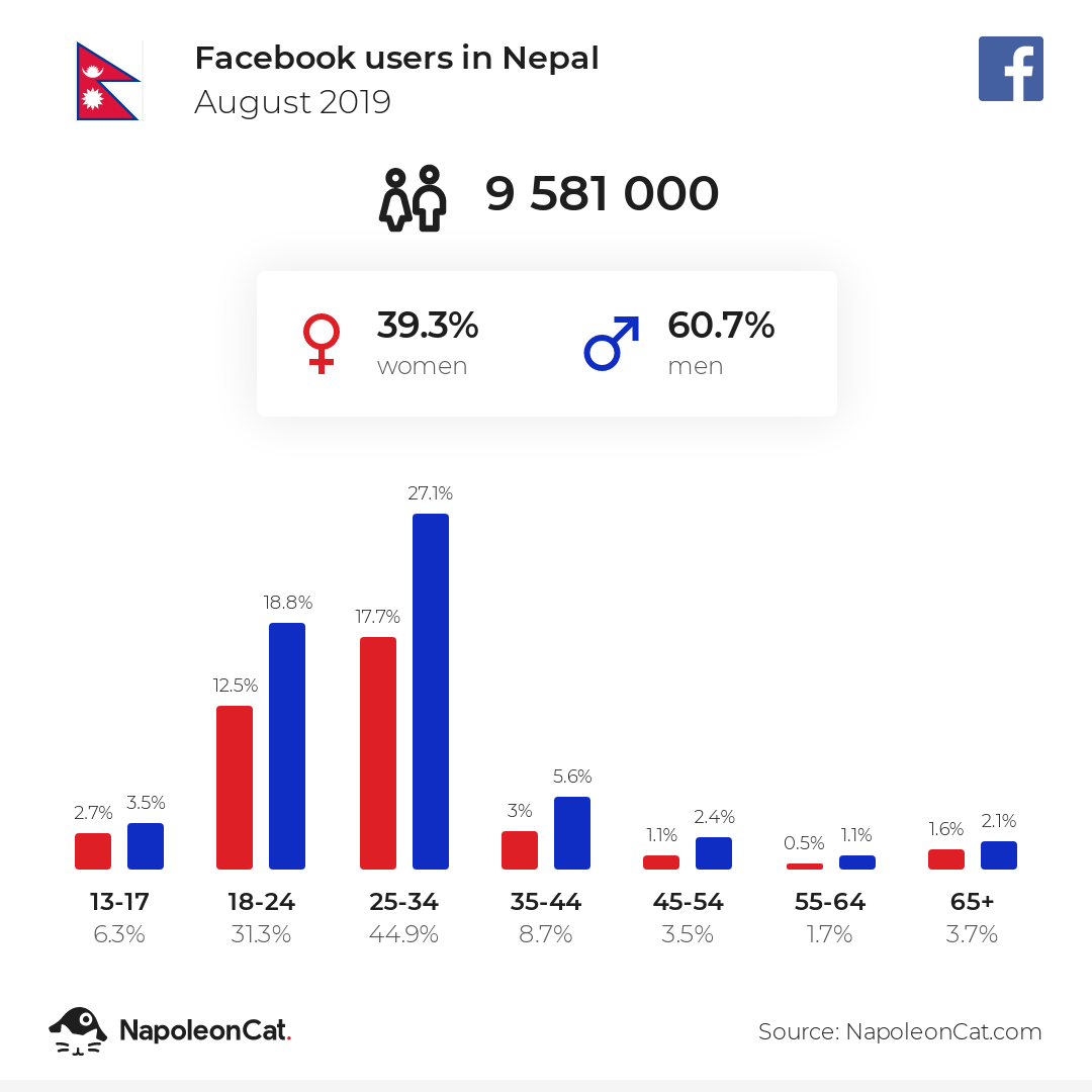 Facebook users in Nepal