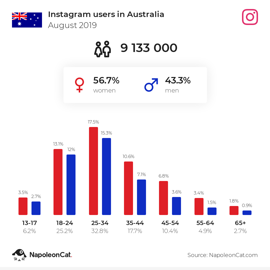 Instagram users in Australia