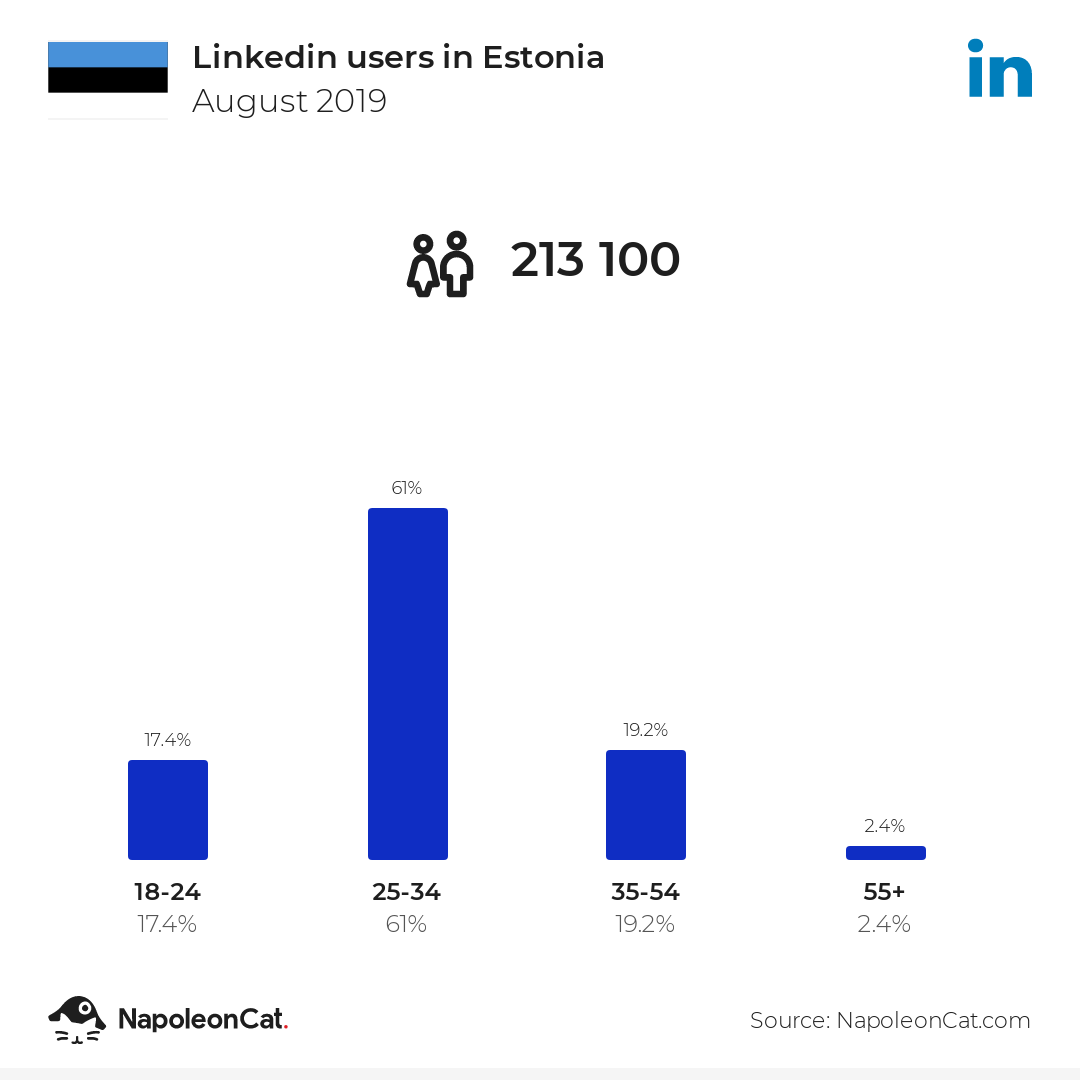 Linkedin users in Estonia