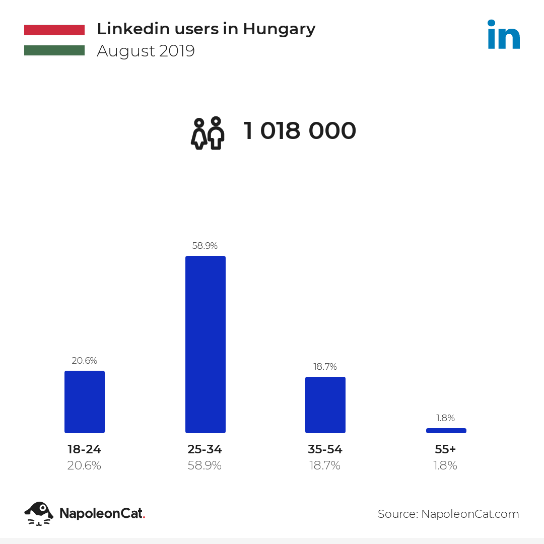 Linkedin users in Hungary