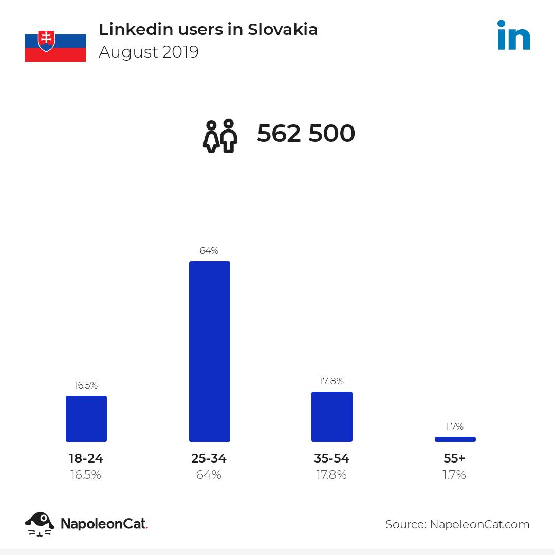 Linkedin users in Slovakia