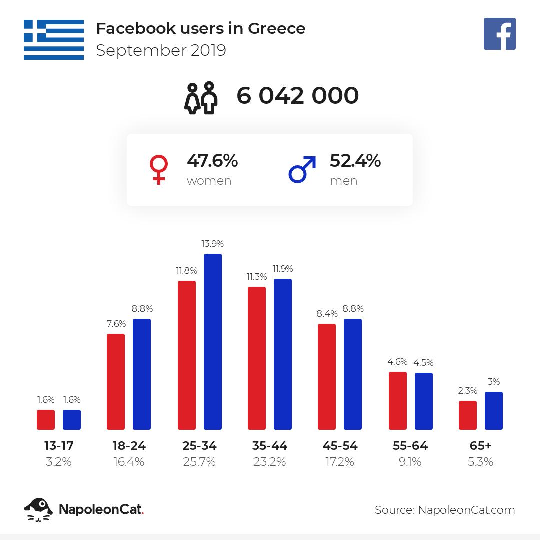 Facebook users in Greece