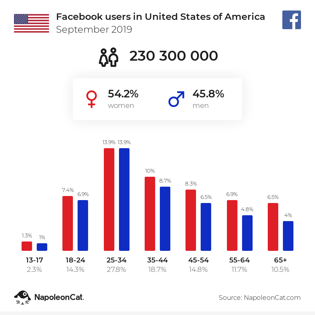 Facebook users in United States of America