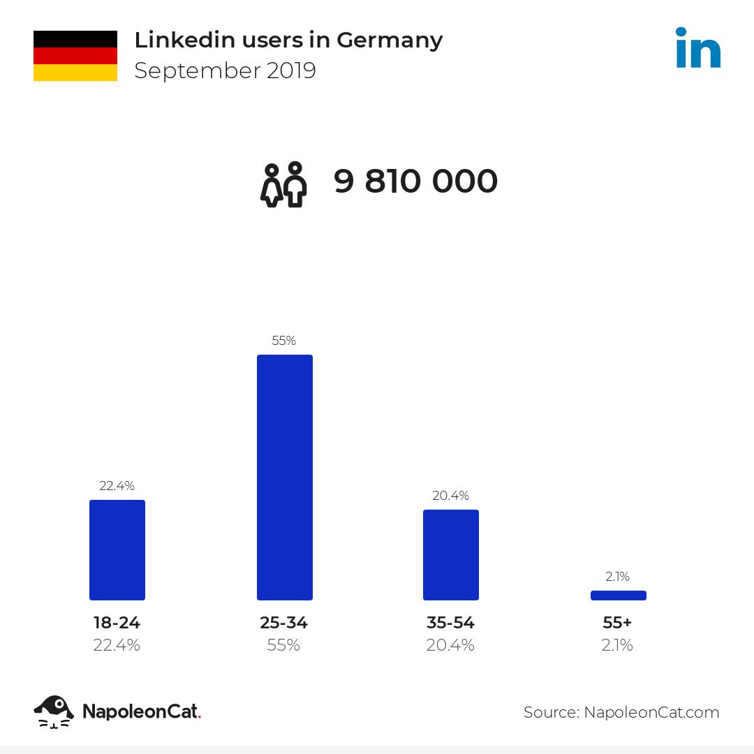 Linkedin users in Germany