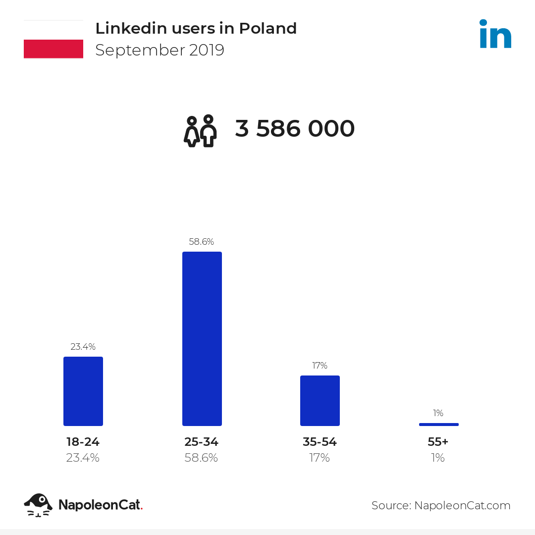 Linkedin users in Poland