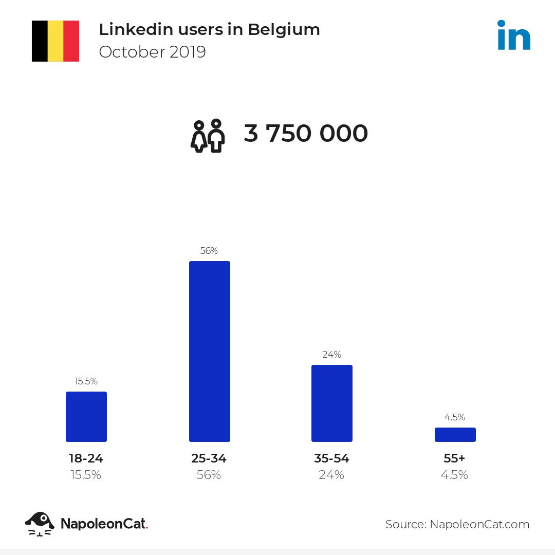 Linkedin users in Belgium