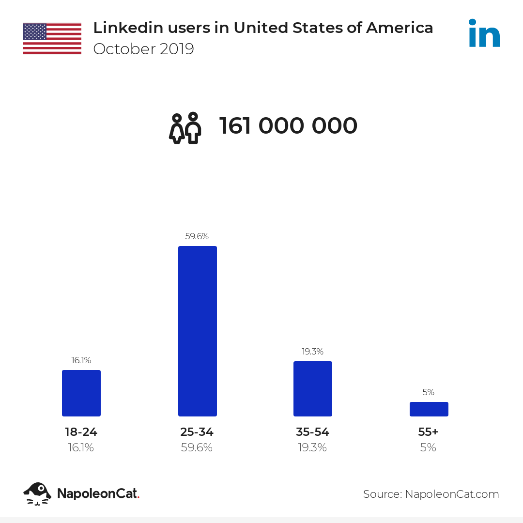 Linkedin users in United States of America