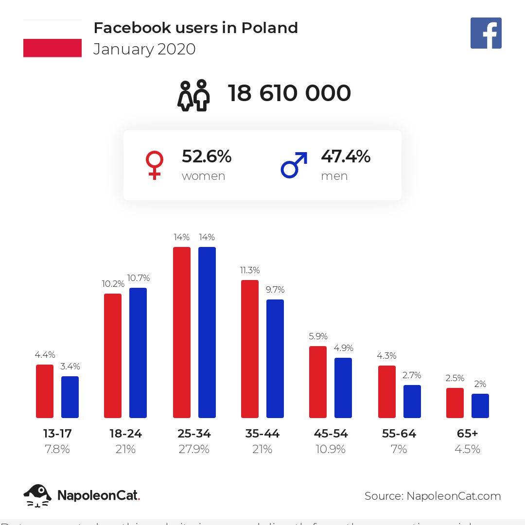Facebook users in Poland