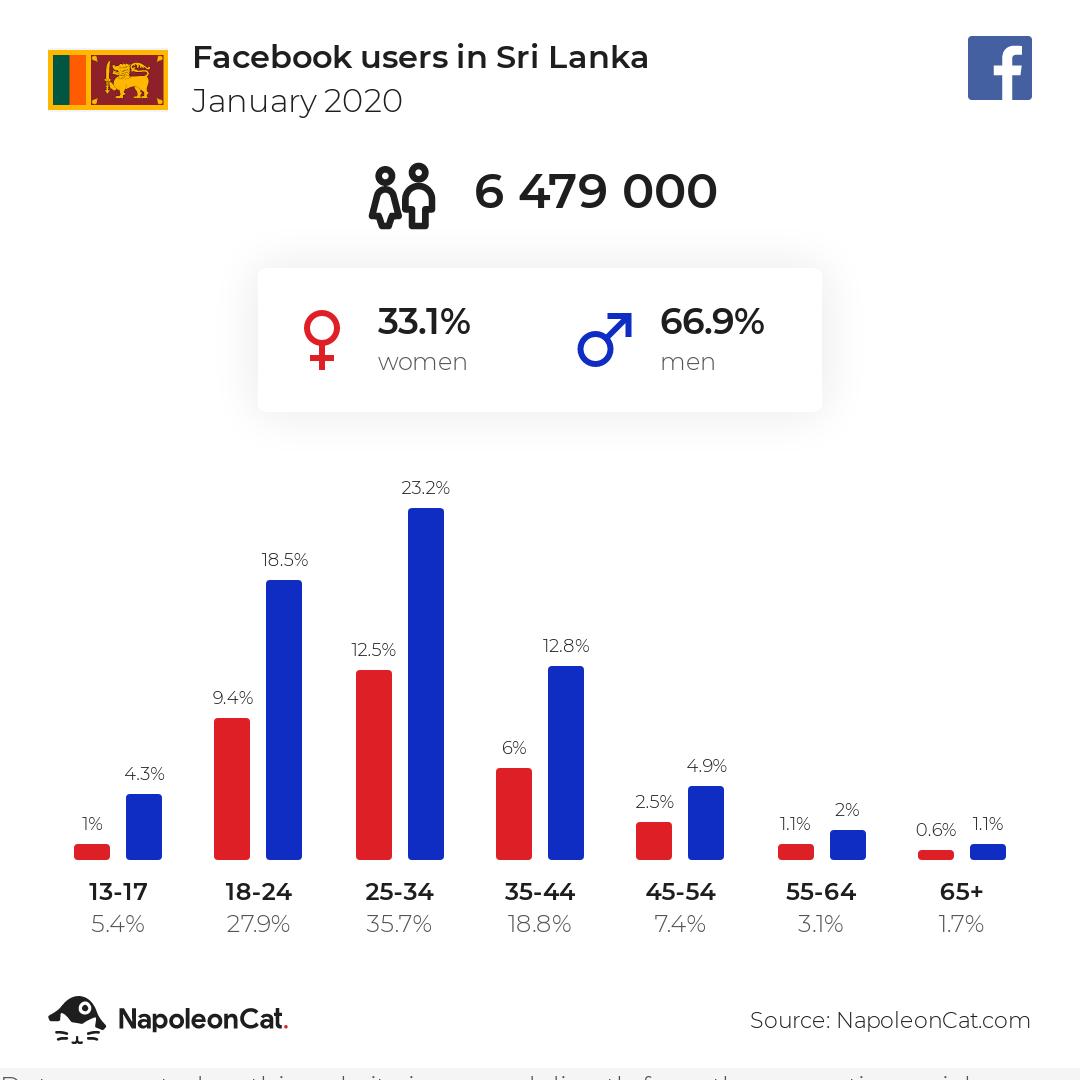 Facebook users in Sri Lanka