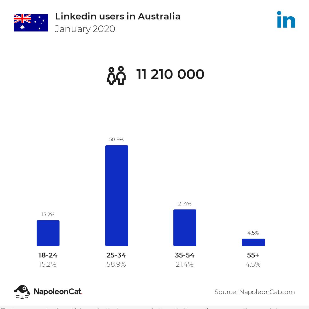 Linkedin users in Australia