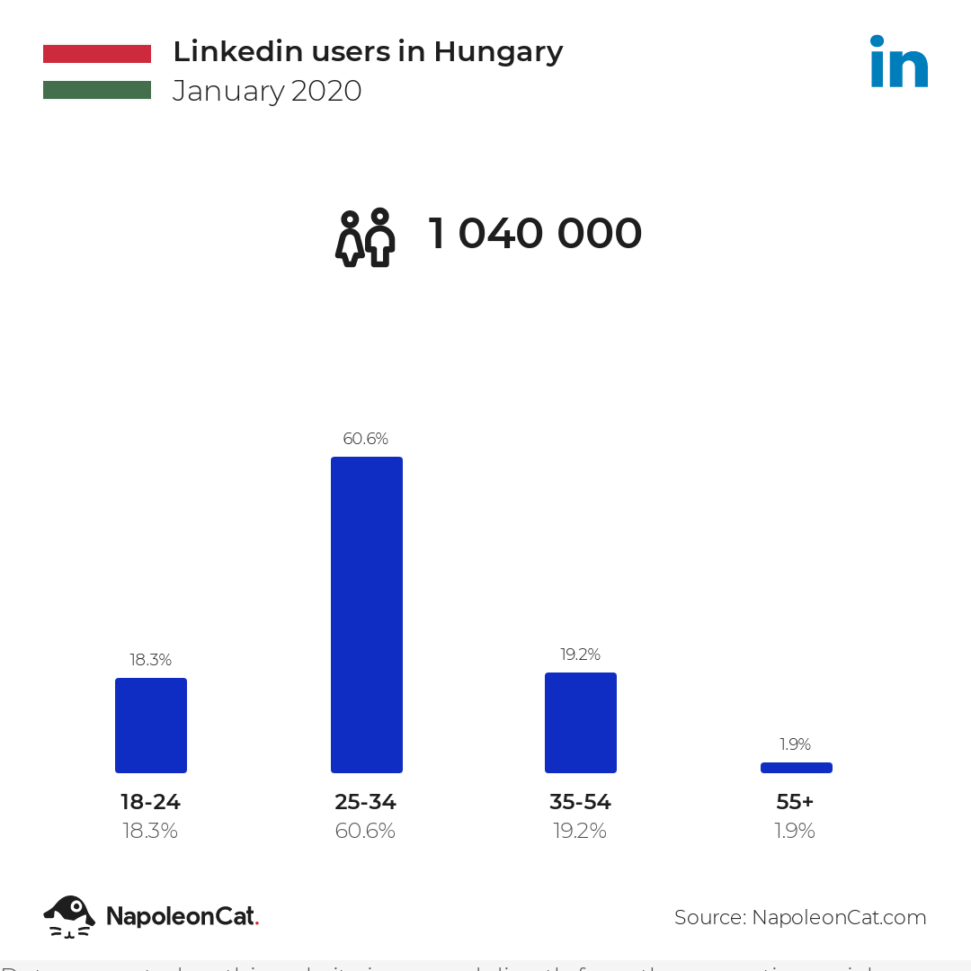 Linkedin users in Hungary
