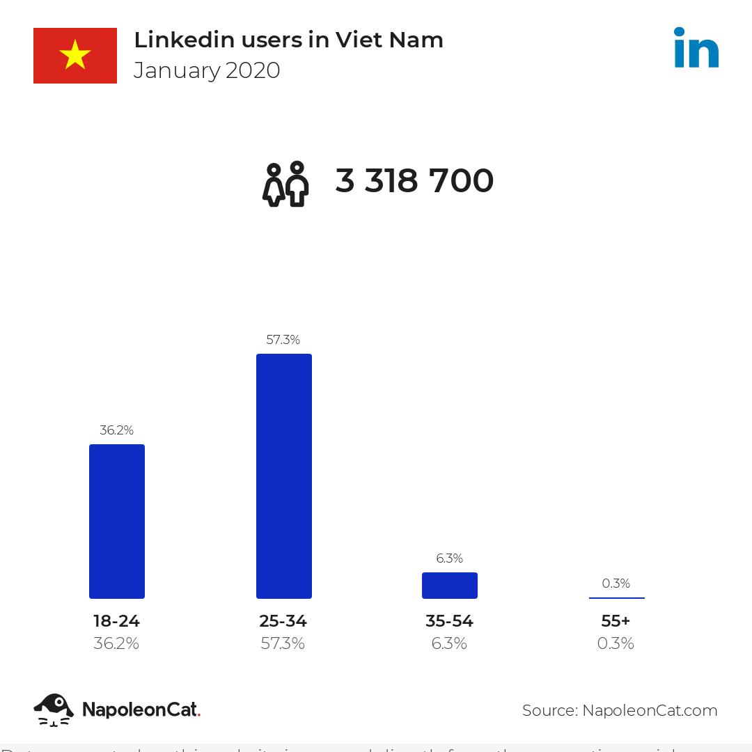 Linkedin users in Viet Nam