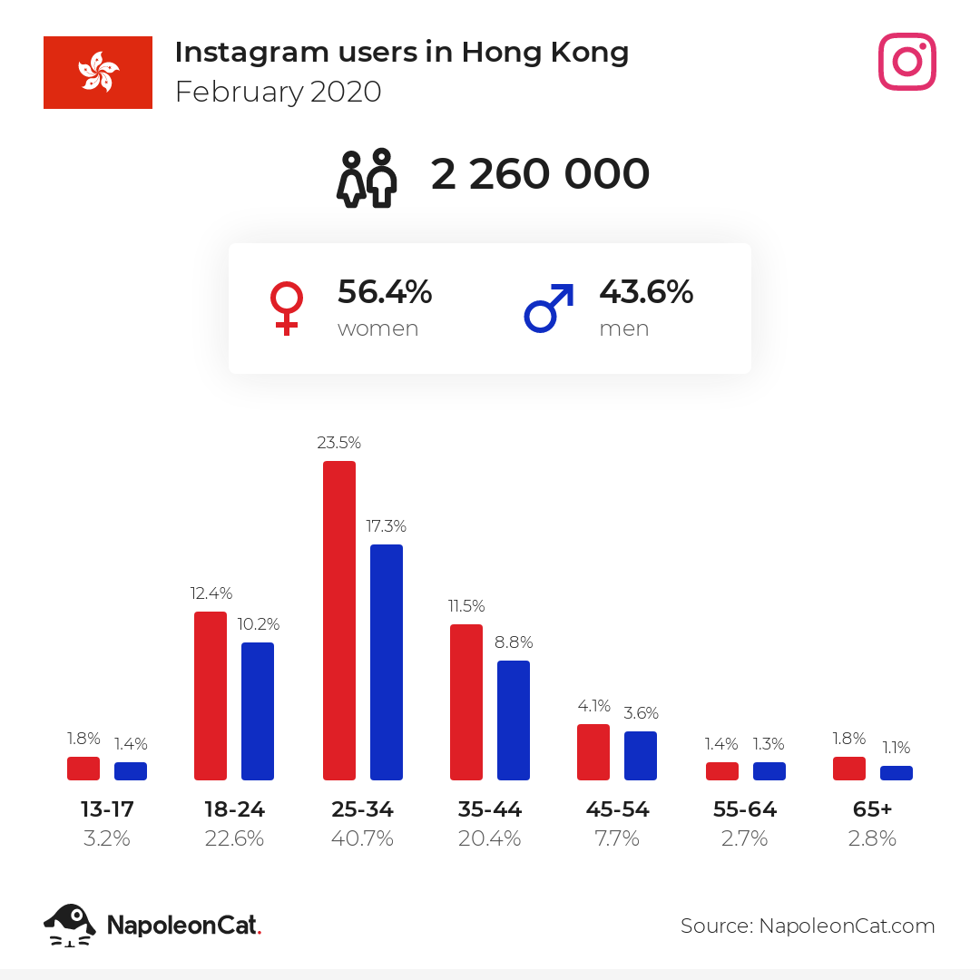 Instagram users in Hong Kong