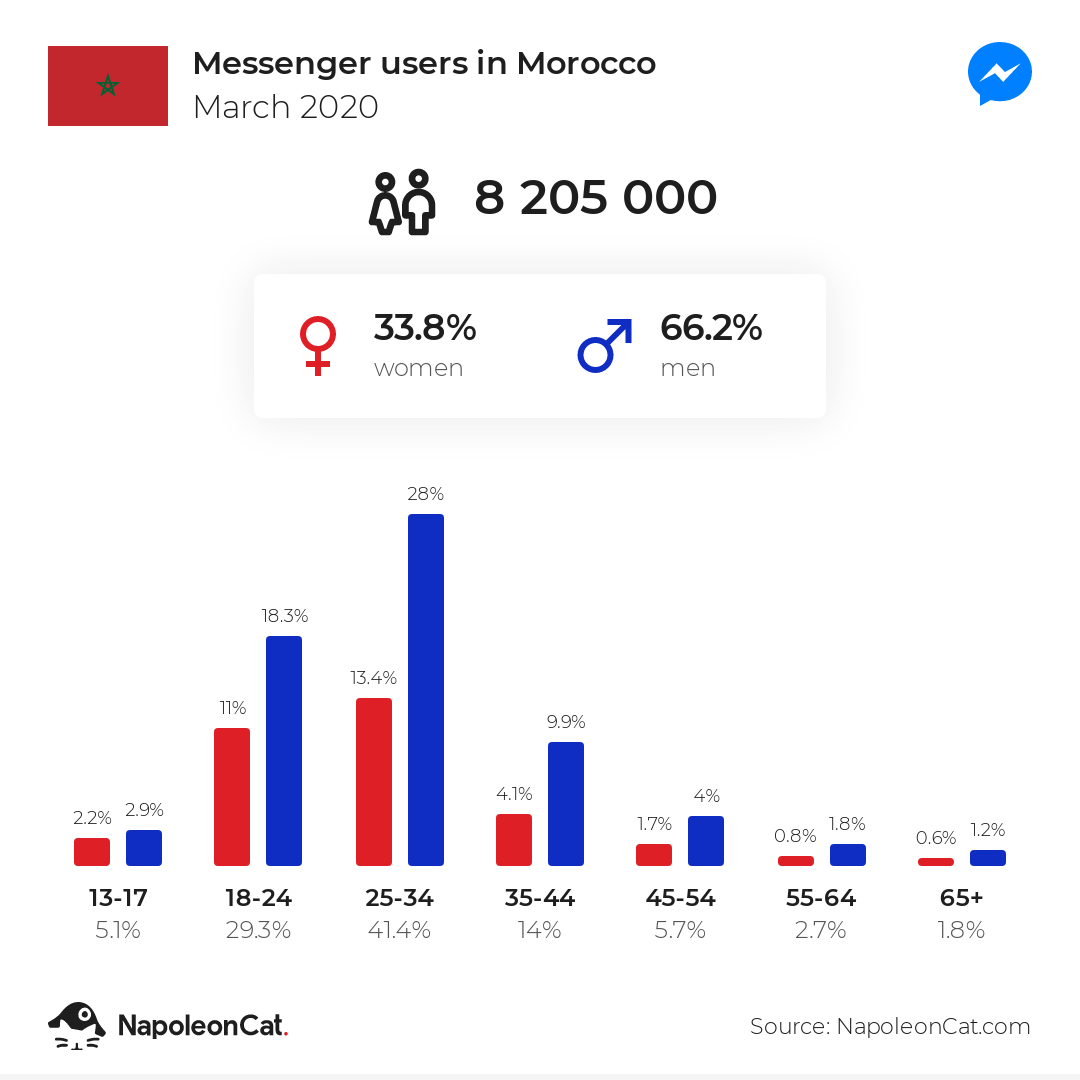 Messenger users in Morocco