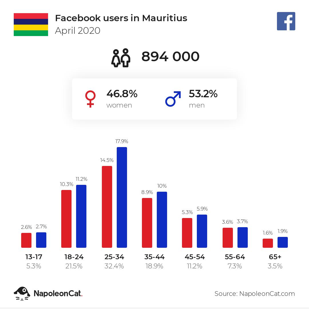 Facebook users in Mauritius