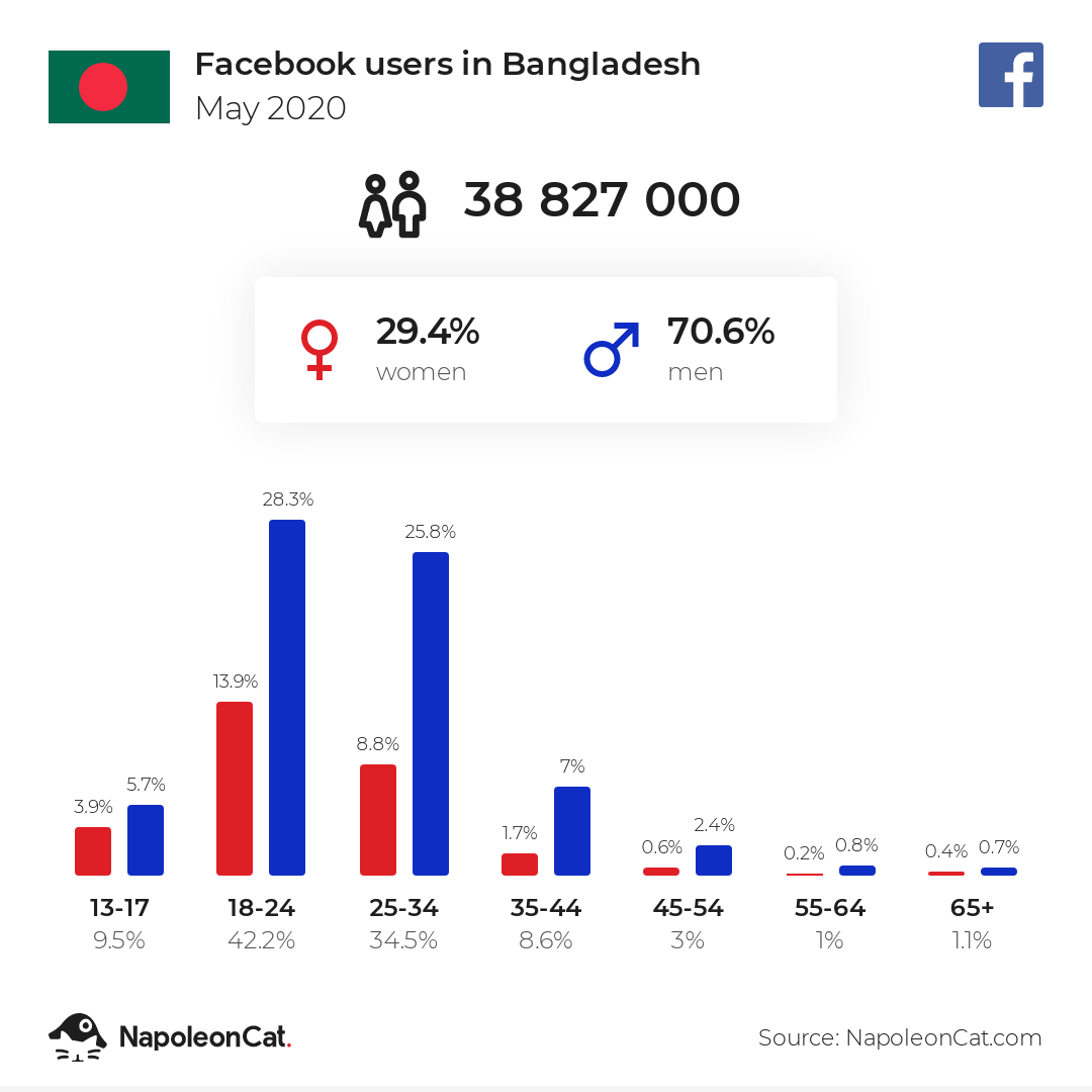 Facebook users in Bangladesh