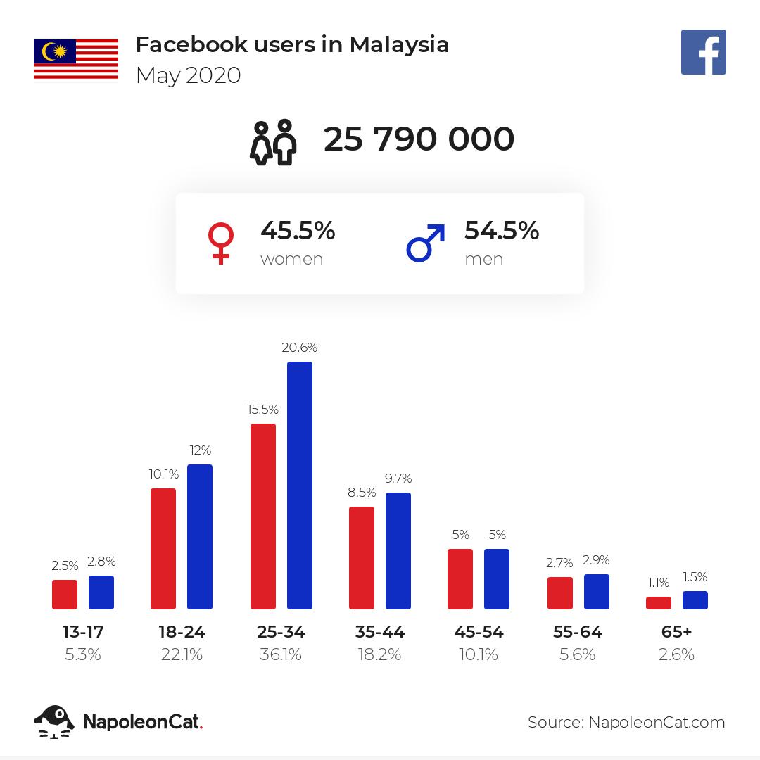 Facebook users in Malaysia