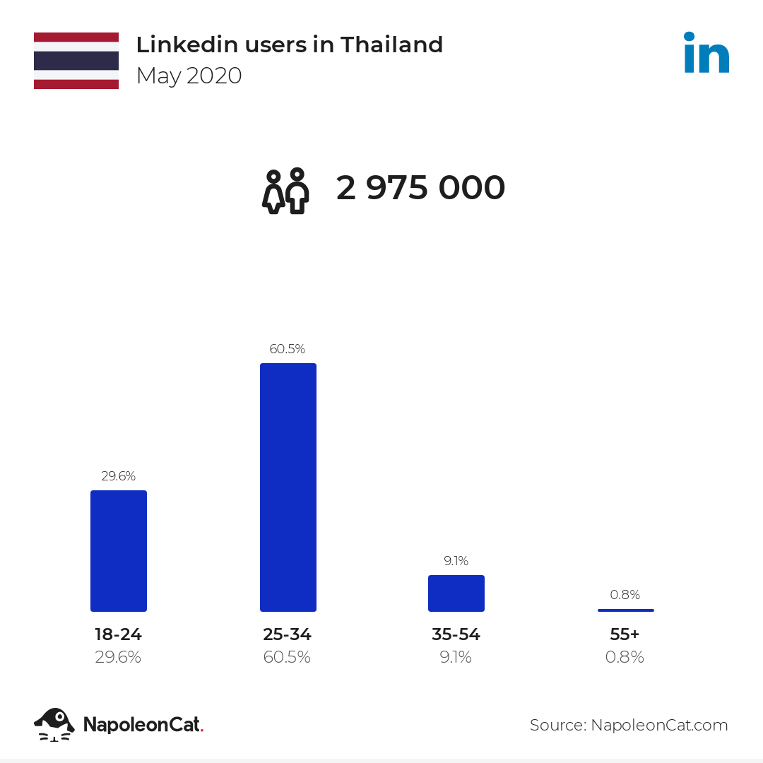 Linkedin users in Thailand
