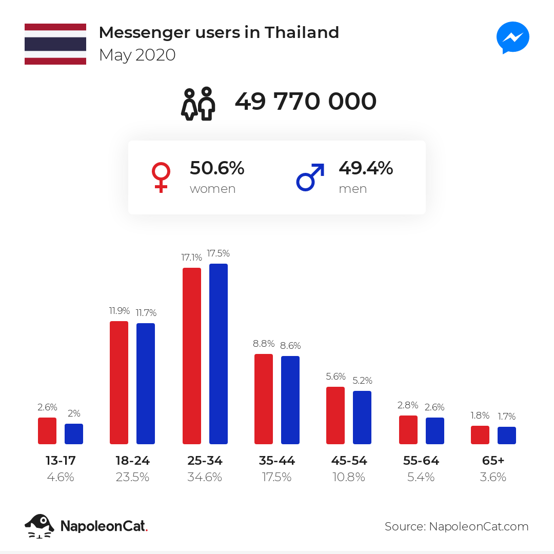 Messenger users in Thailand