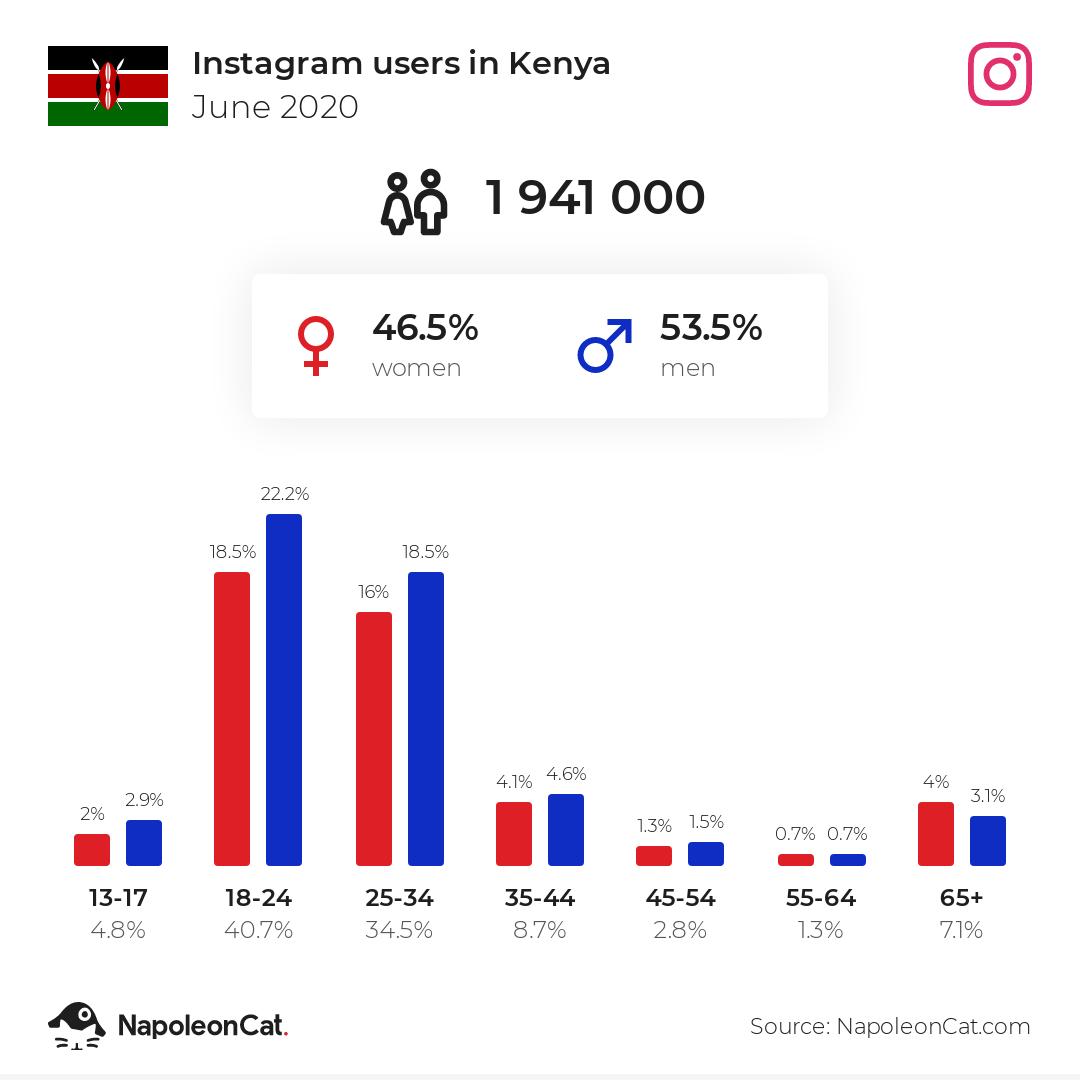 Instagram users in Kenya