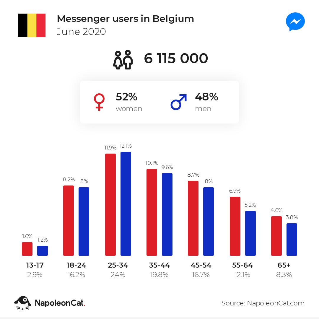 Messenger users in Belgium