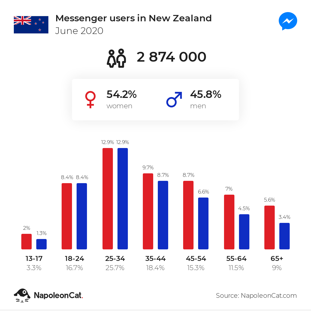 Messenger users in New Zealand