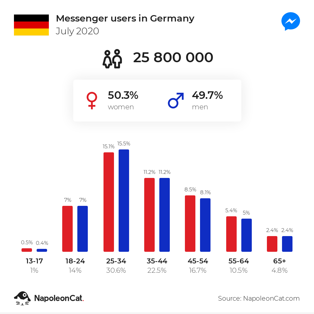 Messenger users in Germany