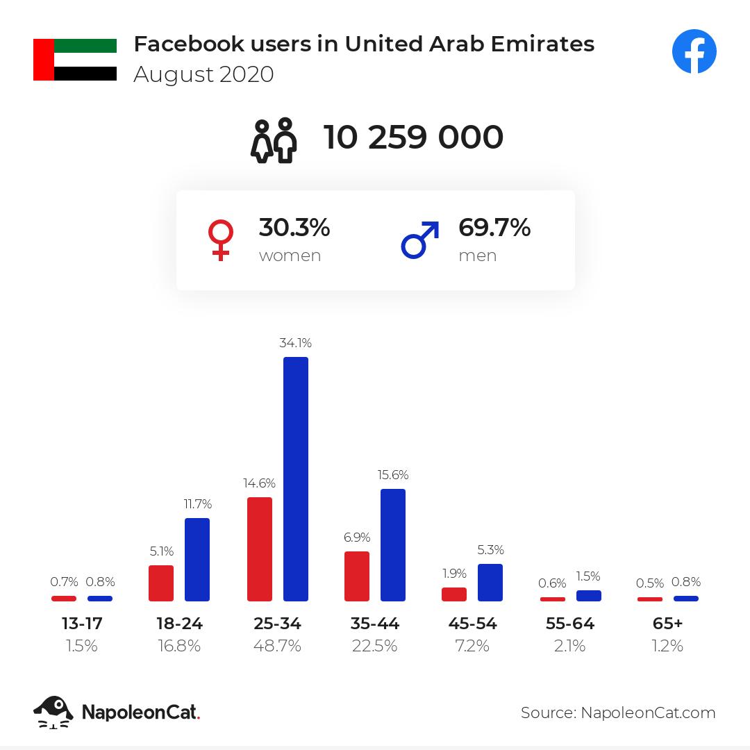 Facebook users in United Arab Emirates