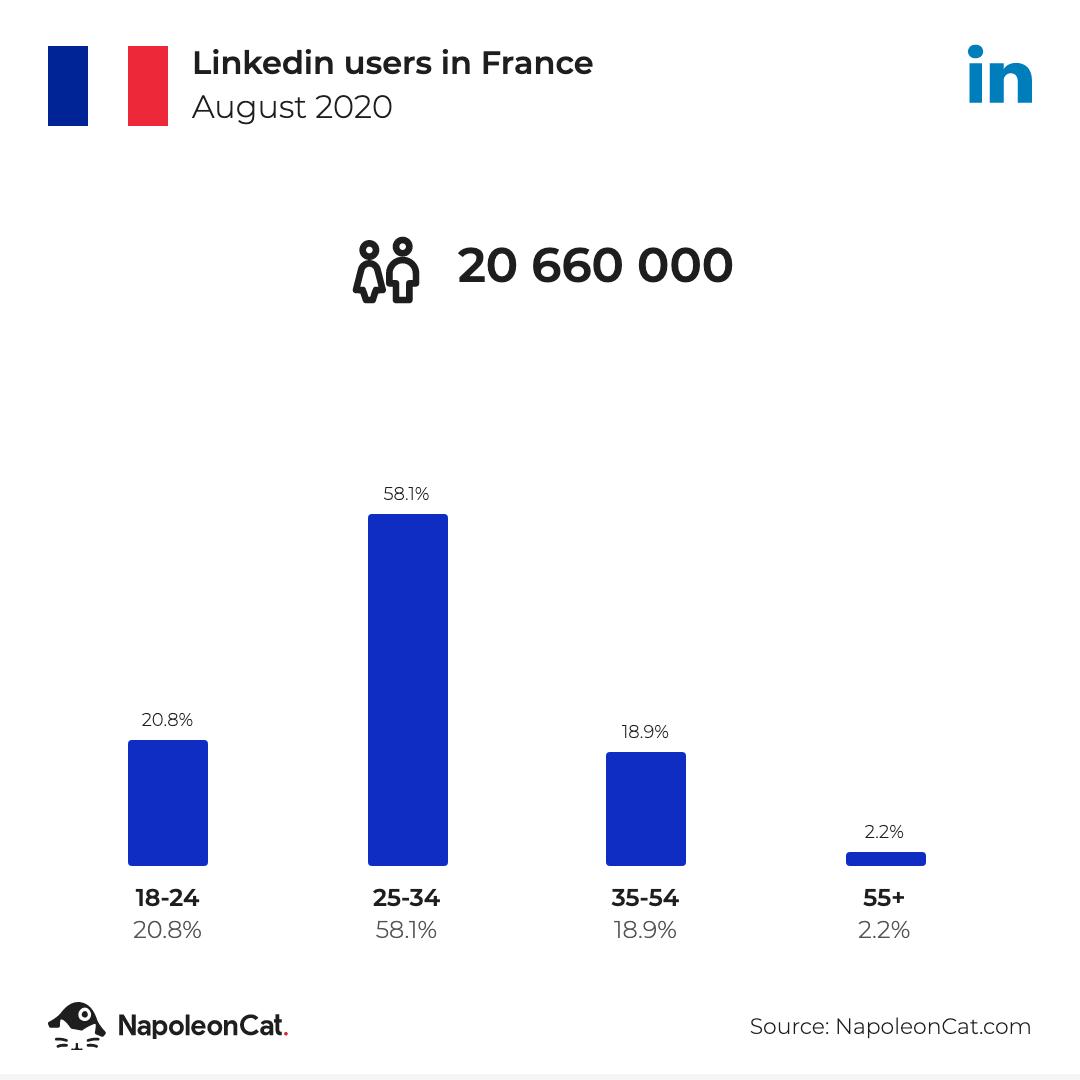 Linkedin users in France