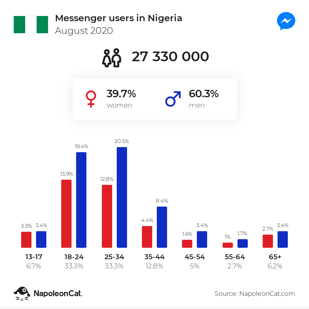 Messenger users in Nigeria