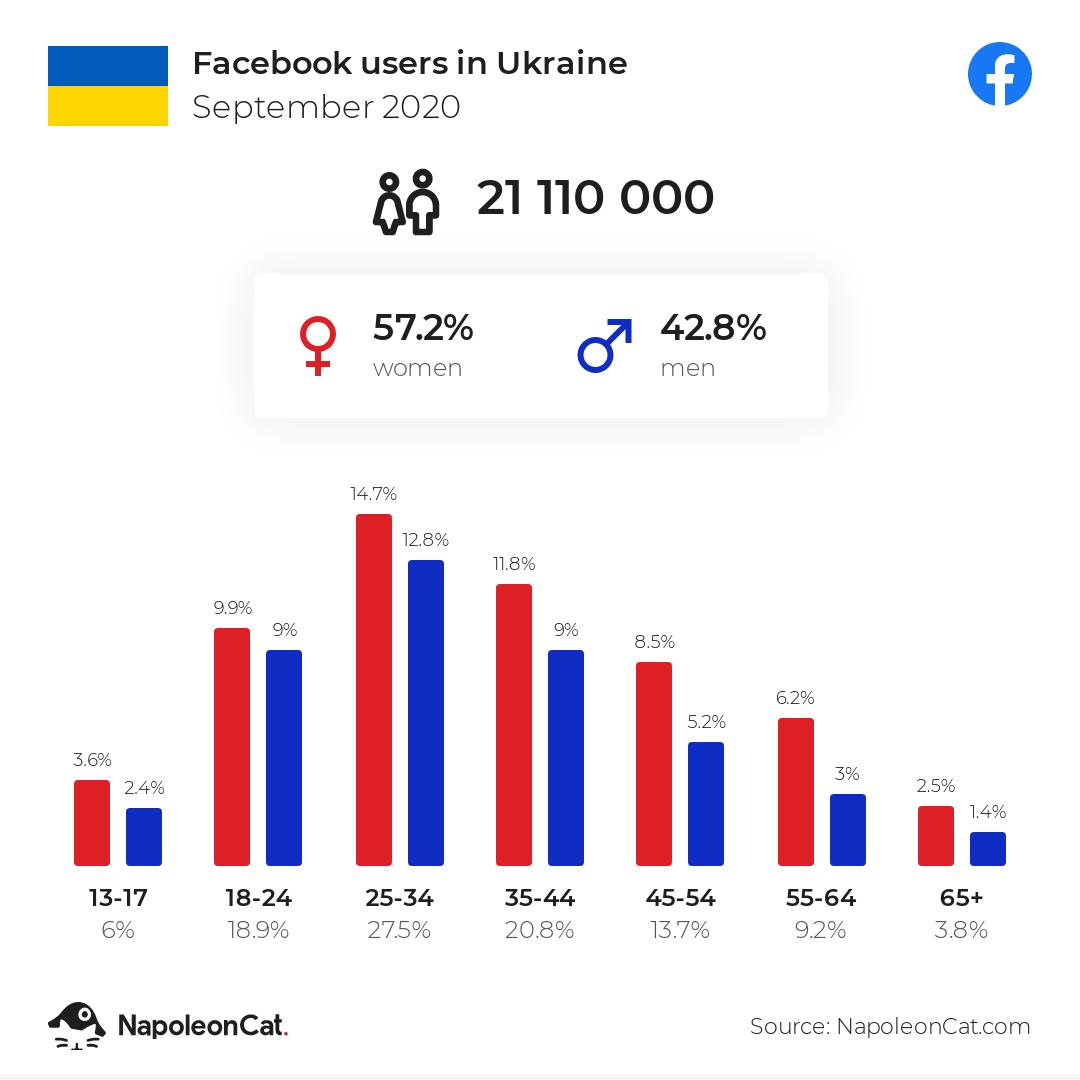 Facebook users in Ukraine